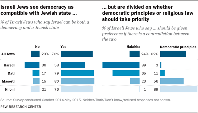 Israeli Jews see democracy as compatible with Jewish state but are divided on whether democratic princes or religious law should take priority