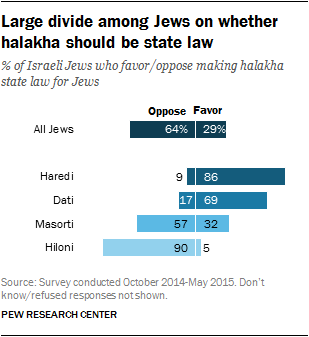 Large divide among Jews on whether halakha should be state law