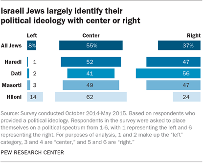 Israeli Jews largely identify their political ideology with center or right