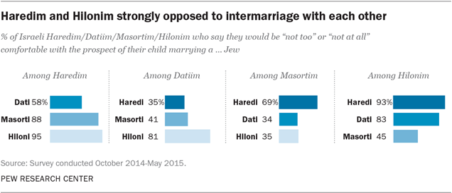 Haredim and Hilonim strongly opposed to intermarriage with each other