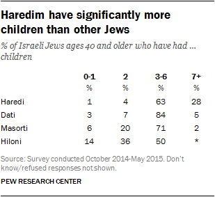 Haredim have significantly more children than other Jews