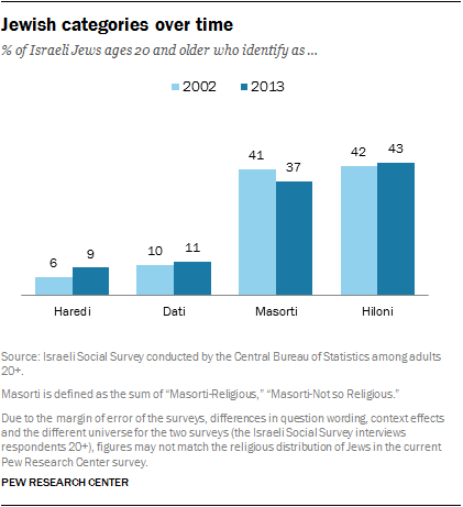 Jewish categories over time
