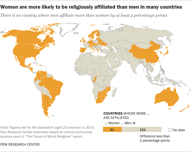 Women are more likely to be religiously affiliated than men in many countries