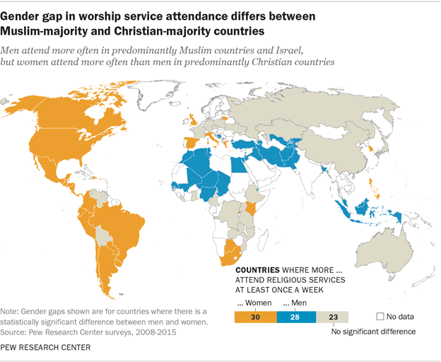 Gender gap in worship service attendance differs between Muslim-majority and Christian-majority countries