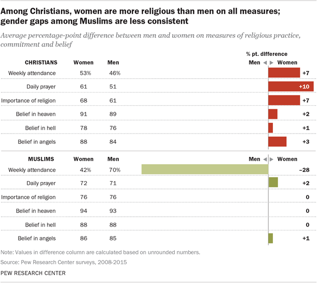 Among Christians, women are more religious than men on all measures; gender gaps among Muslims are less consistent