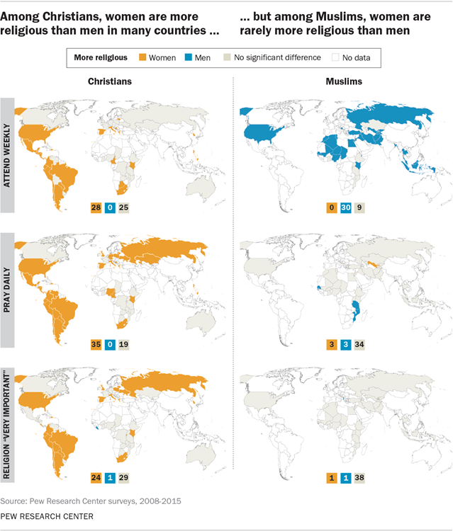 The Gender Gap In Religion Around The World Pew Research Center
