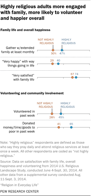 Highly religious adults more engaged with family, more likely to volunteer and happier overall