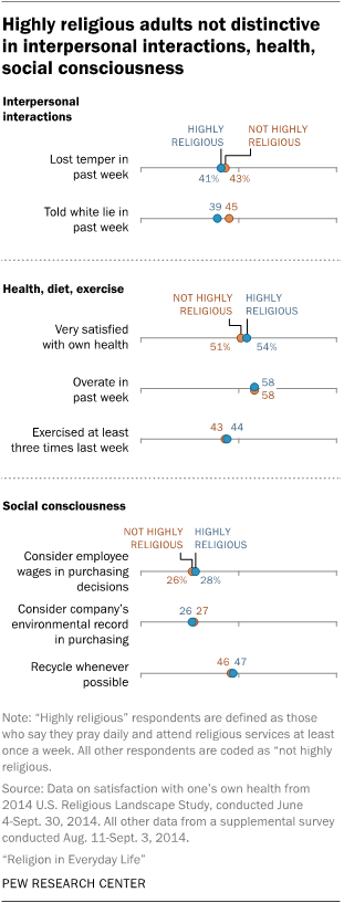 Highly religious adults not distinctive in interpersonal interactions, health, social consciousness