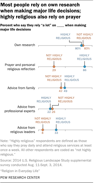 Most people rely on own research when making major life decisions; highly religious also rely on prayer
