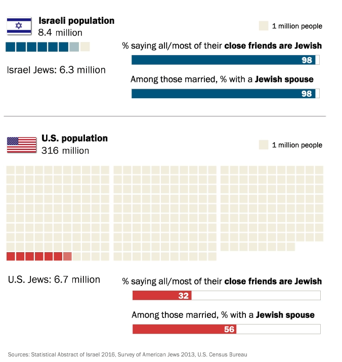 American and Israeli Jews: Twin Portraits From Pew Research Center