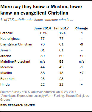 How Americans Feel About Different Religious Groups | Pew Research