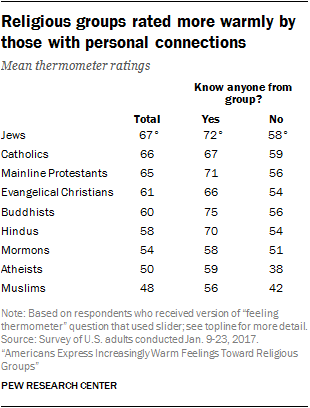 How Americans Feel About Different Religious Groups | Pew