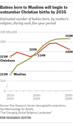 Most popular christian groups
