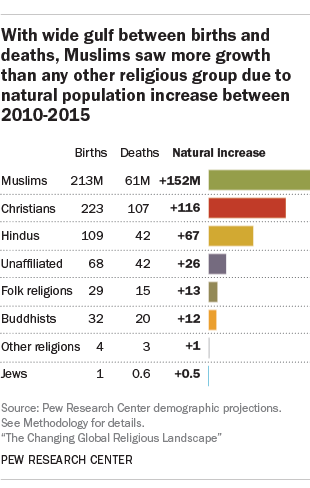 as the worlds largest religious group christians had the most births and deaths of any group between 2010 and 2015 during this five year period
