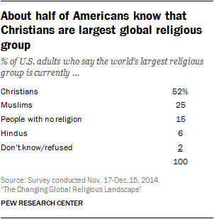 before releasing projections of the future size of religious groups in 2015 pew research center asked members of the american trends panel a few questions