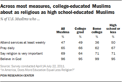 In America, Does More Education Equal Less Religion? | Pew
