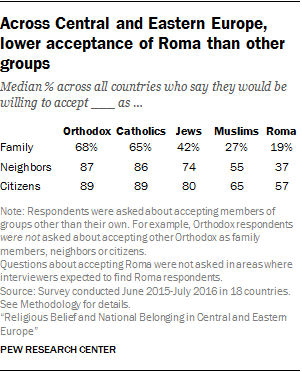 Religious Belief and National Belonging in Central and Eastern