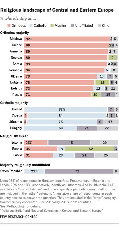 religious belief and national belonging in central and eastern   a century after the fall of the iron curtain and subsequent collapse of  the soviet union a major new pew research center survey finds that religion  has