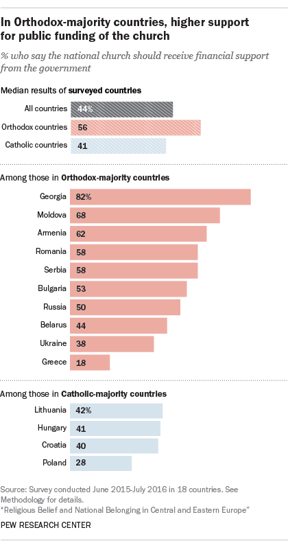Greek orthodox religion and homosexuality statistics
