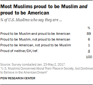 Us Muslims Concerned About Their Place In Society But Continue To  Muslims Proud To Be American But Say They Face Significant Challenges In  Us Society