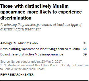 Examples Of Essay Proposals Experiences With Discriminatory Treatment Are Especially Common Among Those  Whose Appearance Identifies Them As Muslim Overall About Fourinten  Muslims  How To Write An Essay High School also What Is A Thesis For An Essay Us Muslims Concerned About Their Place In Society But Continue To  Argumentative Essay Thesis Statement