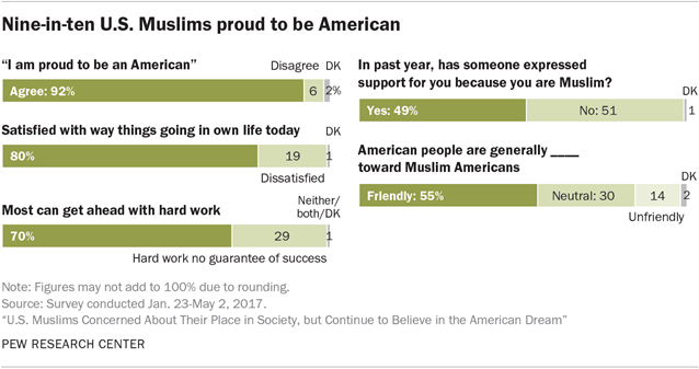 U S  Muslims Concerned About Their Place in Society, but