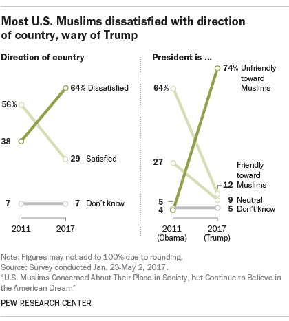 English Essay Friendship Indeed Nearly Twothirds Of Muslim Americans Say They Are Dissatisfied  With The Way Things Are Going In The Us Today And About Threequarters  Say Donald  Death Of A Salesman Essay Topics also Software Piracy Essay Us Muslims Concerned About Their Place In Society But Continue To  Daisy Miller Essay