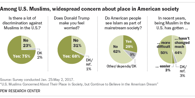 Us Muslims Concerned About Their Place In Society But Continue To