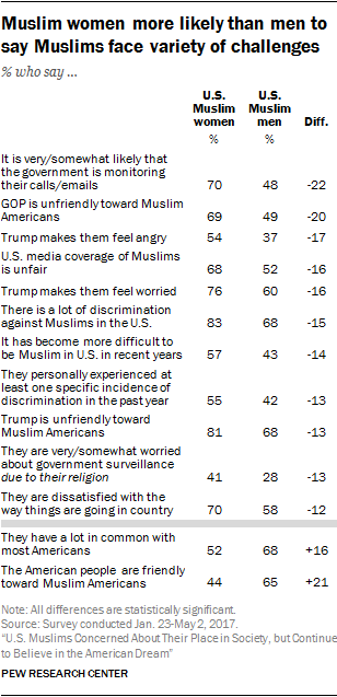 U S  Muslims Concerned About Their Place in Society, but Continue to