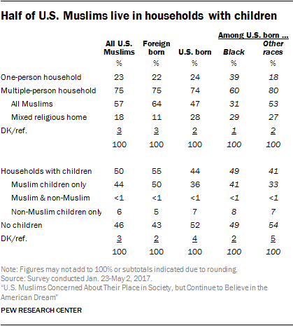Demographic portrait of Muslim Americans | Pew Research Center