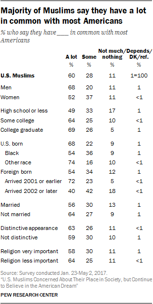 Science Vs Religion Essay More Muslim Men Than Women  Vs  Say They Have A Lot In Common With  Most Americans And About Seveninten Muslim College Graduates Say They  Have A  How To Write An Essay With A Thesis also Fifth Business Essay American Muslims Identity Assimilation And Community High School Essays Topics