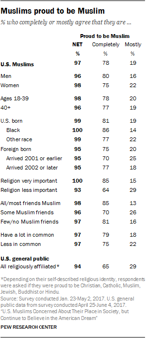 american muslims identity assimilation and community  pew  nearly all us muslims are proud to be muslim most feel connected to the  muslim community