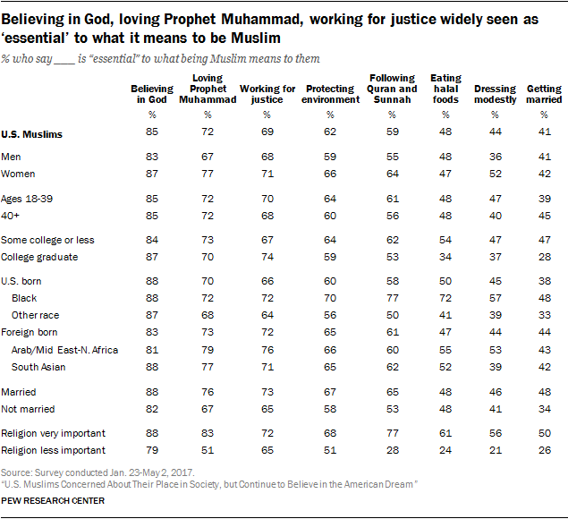 American Muslims: Identity, assimilation and community | Pew