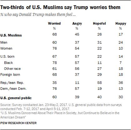 The Muslim American experience in the Trump era