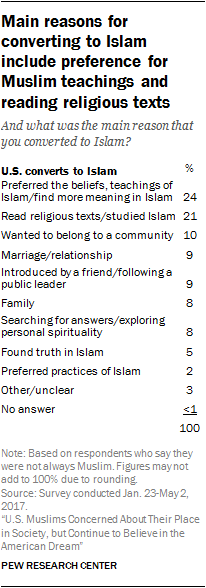 Thesis Persuasive Essay Those Who Said They Converted To Islam Were Asked To Explain In Their Own  Words Why They Became Muslim Converts Give A Variety Of Reasons For  Changing  Paper Essay also Argumentative Essay Topics For High School American Muslims Religious Beliefs And Practices Yellow Wallpaper Essay
