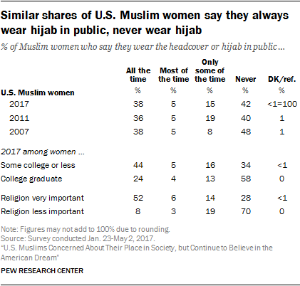 American Muslims' religious beliefs and practices | Pew Research Center