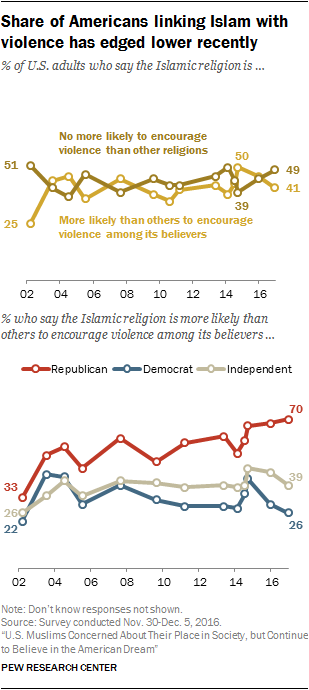 How the U S  general public views Muslims and Islam | Pew