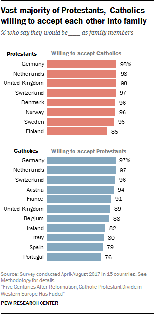 Five Centuries After Reformation Catholic Protestant Divide In