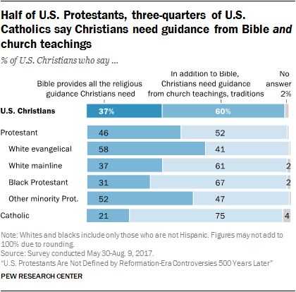 U S  Protestants Are Not Defined by Reformation-Era Controversies