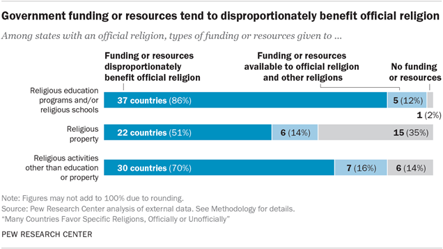 Many Countries Favor Specific Religions | Pew Research Center