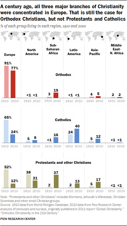 orthodox christianity in the 21st century pew research center