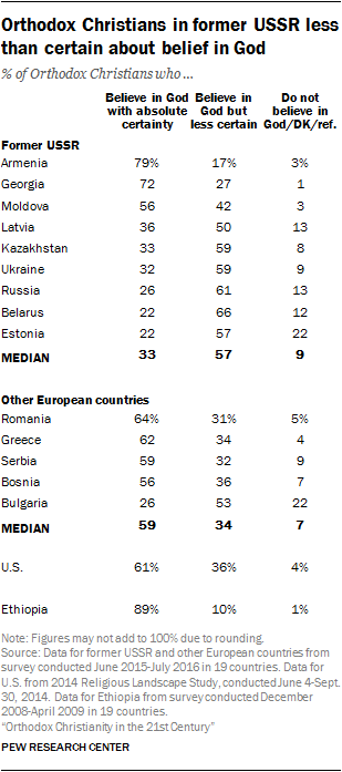 Orthodox Christians are highly religious in Ethiopia | Pew Research
