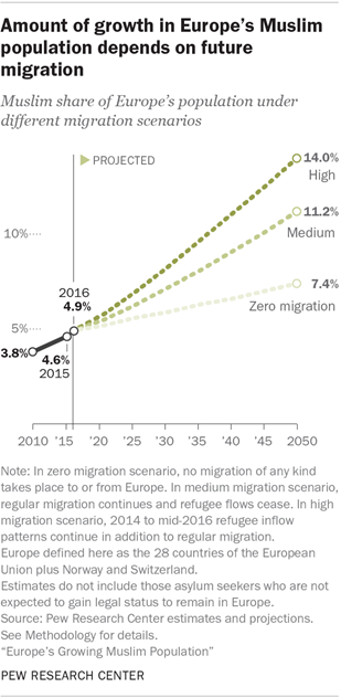 "46e9fa263ce Even if all migration into Europe were to immediately and permanently stop  – a ""zero migration"" scenario – the Muslim population of Europe still would  be ..."