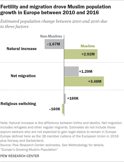 Muslim Population Growth in Europe | Pew Research Center