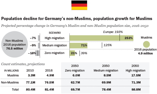 the growth of germanys muslim population  pew research center the high migration scenario perhaps best corresponds to the last year in  germany because a large volume of applications for asylum continued to  arrive