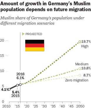 The Growth Of Germanys Muslim Population  Pew Research Center Even If All Migration To And From Germany Were To Stop As Of The Middle Of   Germanys Muslim Population Would Be Projected To Increase  Become A Business Plan Writer also Public Health Essays  Process Paper Essay