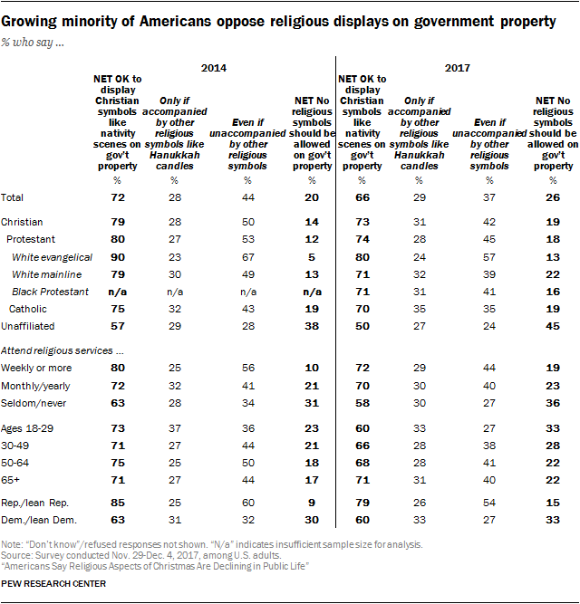 Americans Say Religious Aspects Of Christmas Are Declining In Public