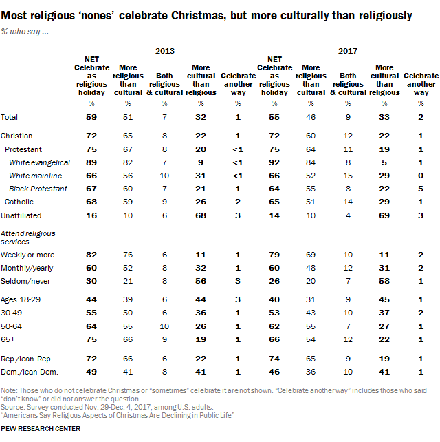 about three quarters of republicans and those who lean toward the gop say they celebrate christmas as a religious holiday compared with just 46 of - Is Christmas A Religious Holiday