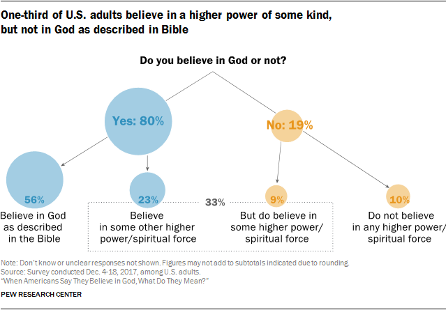Americans Beliefs About The Nature Of God