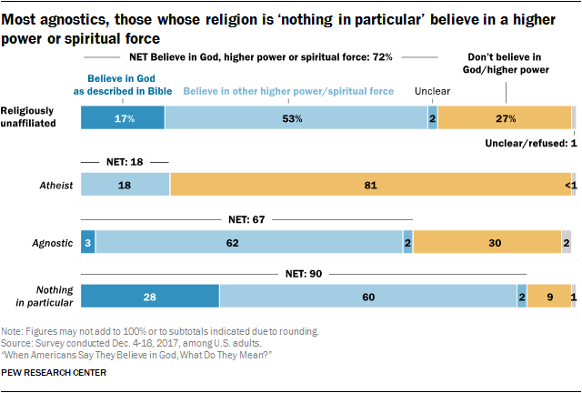 Americans' beliefs about the nature of God | Pew Research Center